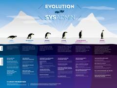 Infografik Evolution Sysadmin