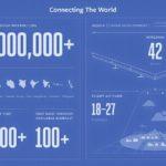 2015 Facebook Aquila Facts