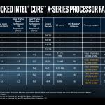 Intel i9 X-Serie Sheet