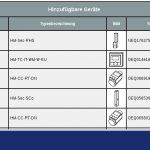 HomeMatic CCU2 Gruppen Geräte hinzufügen
