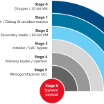 Microsoft FinFisher Stages