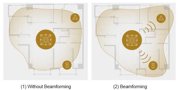 TP-Link Beamforming