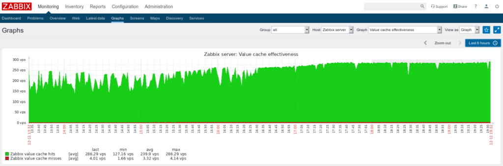 Zabbix Graph Value Cache
