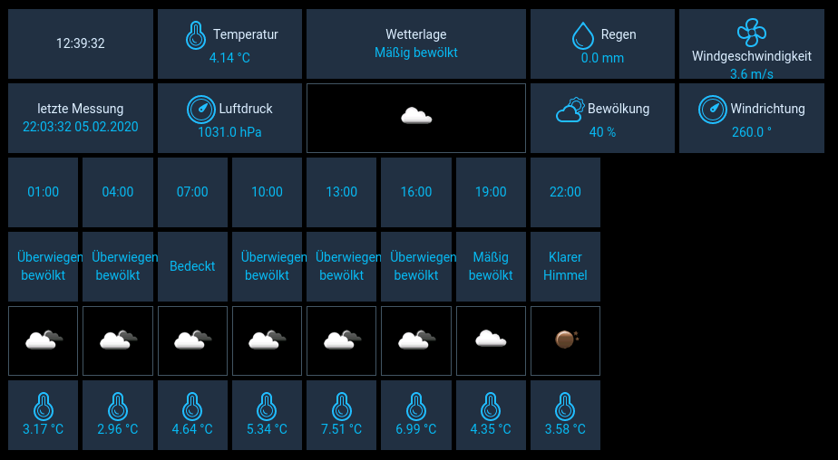 openHAB Inbox Weather And Forecast Beispiel