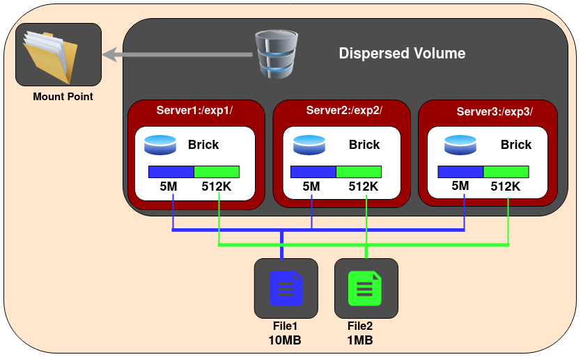 GlusterFS Dispersed Volume